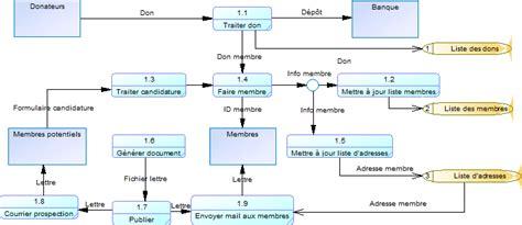 Data Flow Diagram (DFD, diagramme de flux de données)