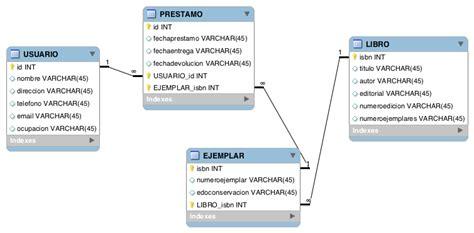 DataBase Stuff