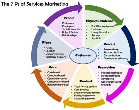 Datei:7 ps of services marketing.jpg – Boarische Wikipedia