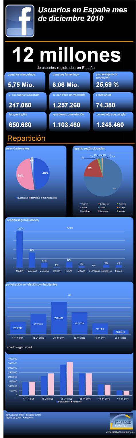 Datos de Facebook en España