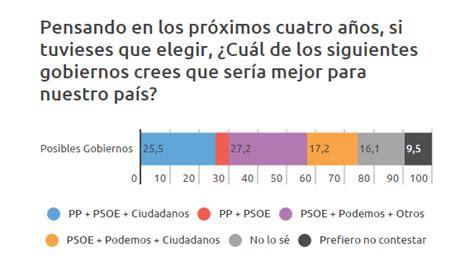 [DATOS INSIDE] Al PSOE lo van a matar SUS MILITANTES ...