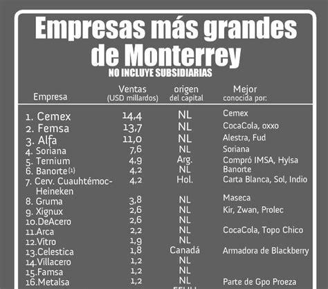 Datos y Numeritos: EMPRESAS MÁS GRANDES DE MONTERREY