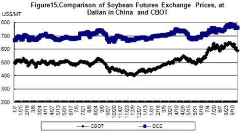 DCE vs. CBOT Futures Prices   Analysis and Viewpoints of ...