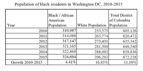 DC's black population is growing, but there's more to the ...