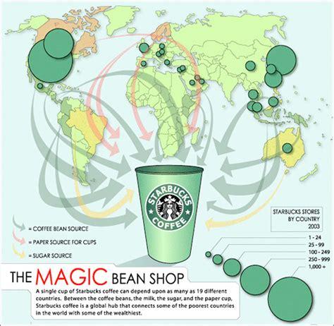 ¿De dónde viene un vaso de café de Starbucks?