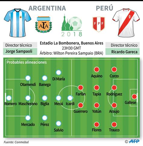 ¡De infarto! Perú igualó 0-0 con Argentina por las ...