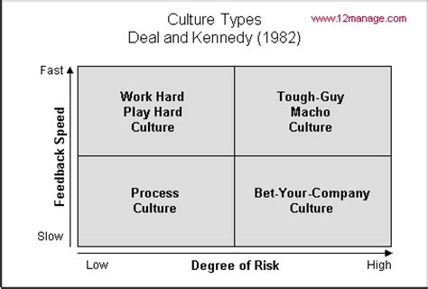 Deal and Kennedy's Culture Types - Knowledge Center