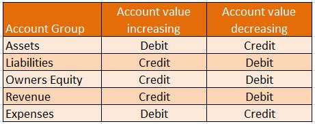 Debits and Credits | Basic Accounting Concepts