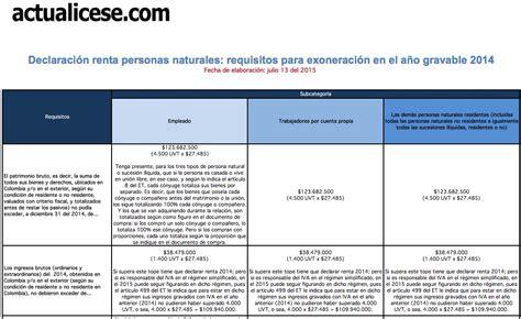 declaración de renta personas naturales   Modelos y Formatos