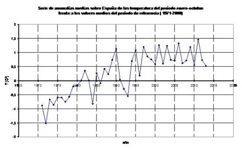 Declaración provisional sobre el estado del clima de 2013 ...