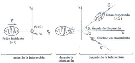 Deducción de la ecuación del efecto Compton (UNI) - El ...
