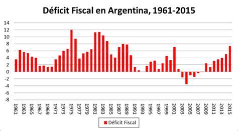 DEFICIT FISCAL ARGENTINO-HISTORIA - DESENMASCARANDO LAS ...