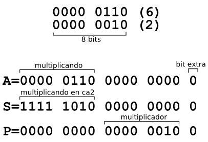 Definición de Bit » Concepto en Definición ABC