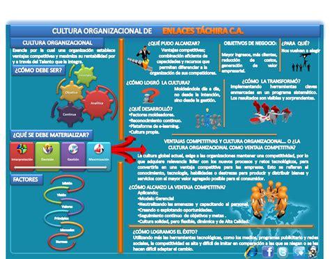 Definición de cultura-organizacional