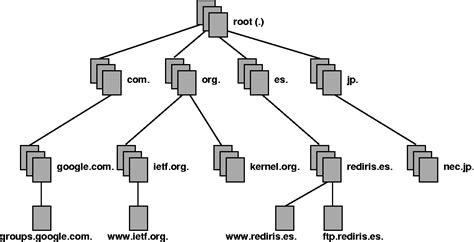 Definición de DNS - Significado y definición de DNS