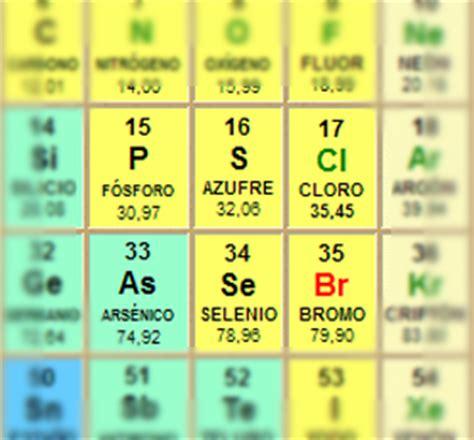Definición de elemento - Qué es, Significado y Concepto