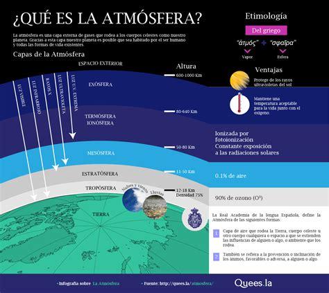 Definición de la atmosfera sus partes y ventajas que ...