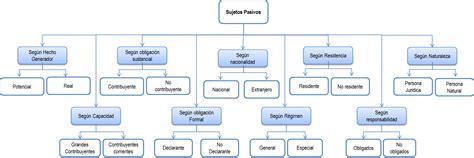 Definición y clasificación de los sujetos pasivos