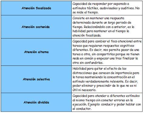 DEFINICIÓN Y TIPOS DE ATENCIÓN   materialesayudapt