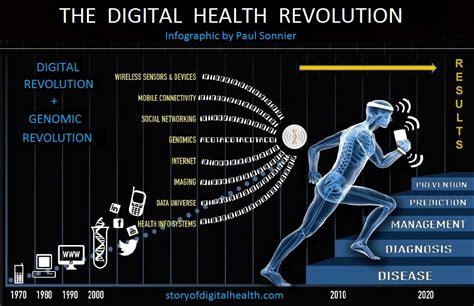 Definition of Digital Health   Paul Sonnier