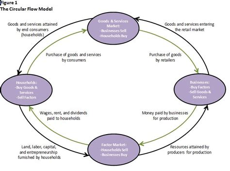 Definition of the Circular Flow Model | Higher Rock Education
