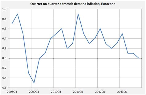Deflation has arrived in at least five Eurozone countries ...