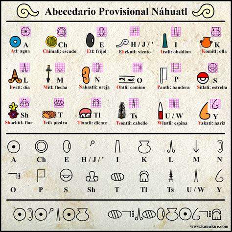 Del Náhuatl al Español: ¿Qué es el Náhuatl?