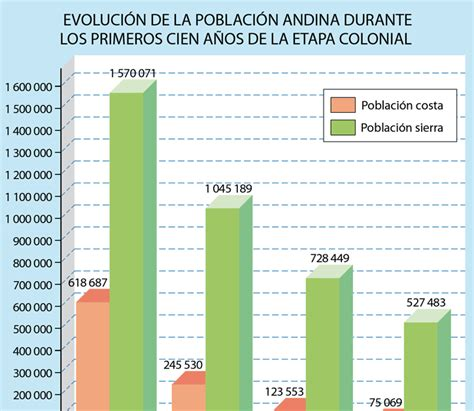 DEMOGRAFÍA EN EL PERU ... AYER Y HOY: La caida Demográfica