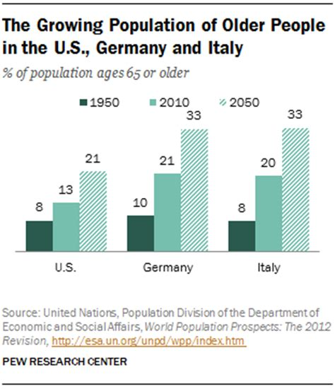 Demographic and Financial Profiles of People in the U.S ...