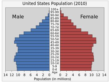 Demography of the United States - Wikipedia