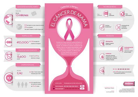 Desarrollan nueva técnica para detectar cáncer de mama ...