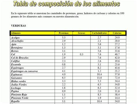 Descarga: Tabla calorica de los Alimentos - InfoCulturismo.com