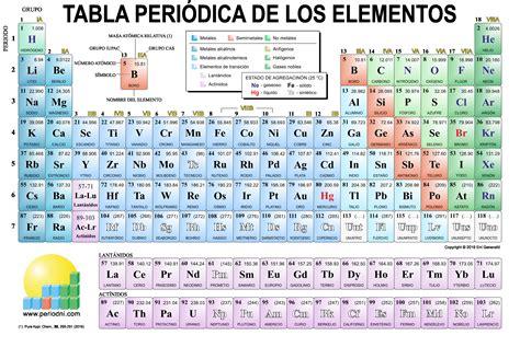 Descargar Tabla Periodica Completa En Espanol Best Of Espa ...