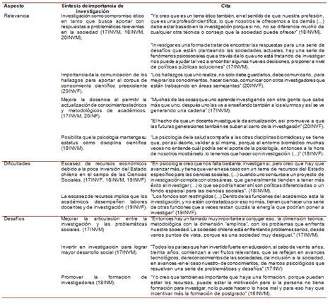 Descripción del rol autopercibido del psicólogo y sus ...