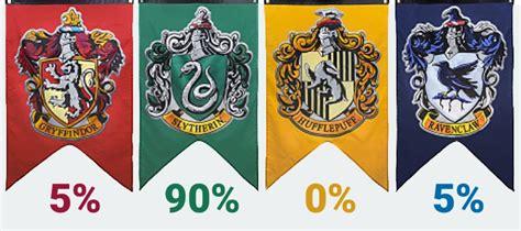 ¡Descubre cuál es tu porcentaje de cada casa de Hogwarts ...
