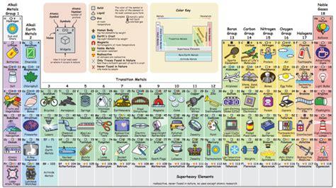 Descubre para qué usamos cada elemento químico con esta ...
