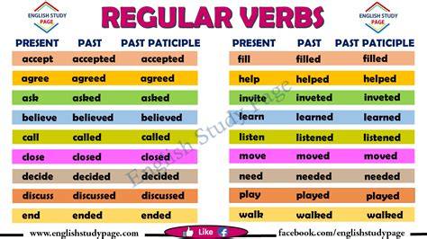 Detailed Regular Verbs List - English Study Page