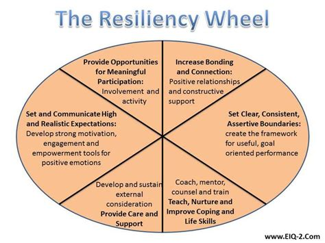 Developing Resilience | School Counseling | Pinterest ...