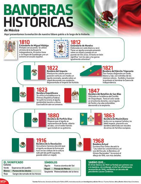 Día de la Bandera de México   Noticias MVS
