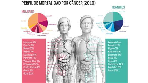 Día mundial contra el cáncer: Los tres tipos de cáncer que ...