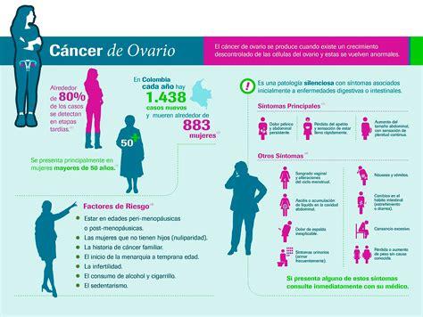 Día Mundial de Cáncer de Ovario