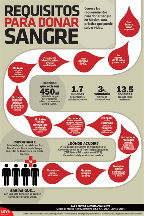 Día Mundial del Donante de Sangre: información, imágenes y ...
