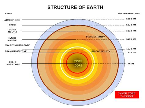 diagram of earths layers   28 images   six of earth s ...