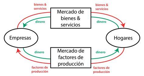 Diagrama circular de la renta | Policonomics