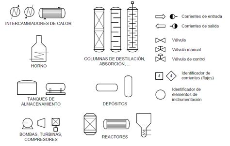 DIAGRAMA DE BLOQUES | Supervisar Variables