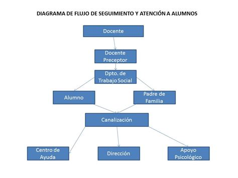 Diagrama De Flujo | Car Interior Design