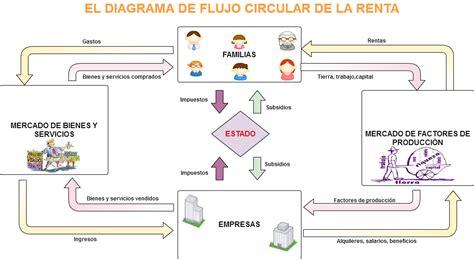 Diagrama De Flujo Circular De La Economia Images   How To ...