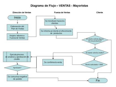 Diagrama De Flujo De Proceso Online Gallery   How To Guide ...