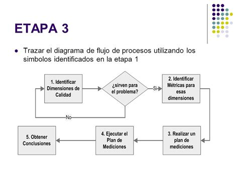 Diagrama de Flujo de Procesos   ppt video online descargar