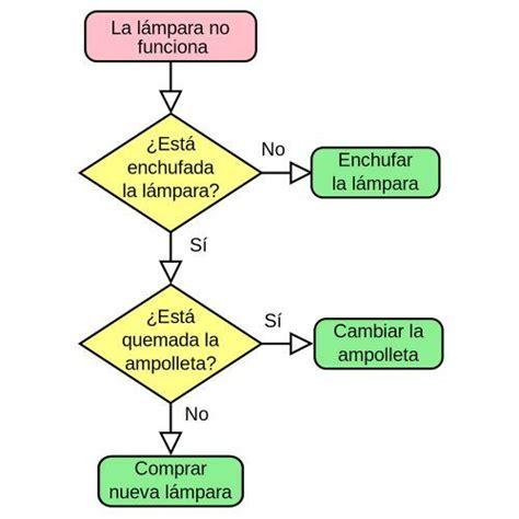 Diagrama de flujo de si una lámpara funciona | Ideas y ...